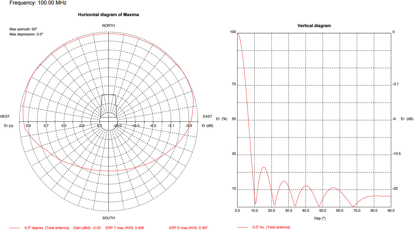 EB-GAP-KILLER-SINGLE-BAY-ANTENNA-GK6